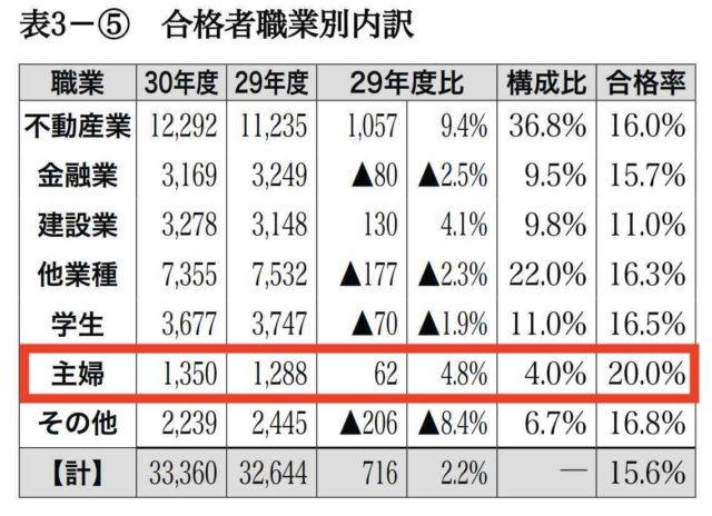 宅建合格者の職業別の内訳:主婦の合格率が一番高い(平成 30 年度宅地建物取引士資格試験の結果)