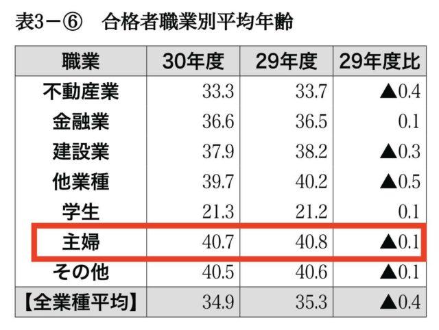 宅建主婦の合格率:合格者職業別の平均年齢