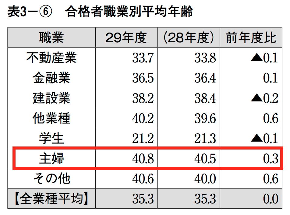 宅建士主婦の合格率の平均年齢を合格者職業別年齢でみる