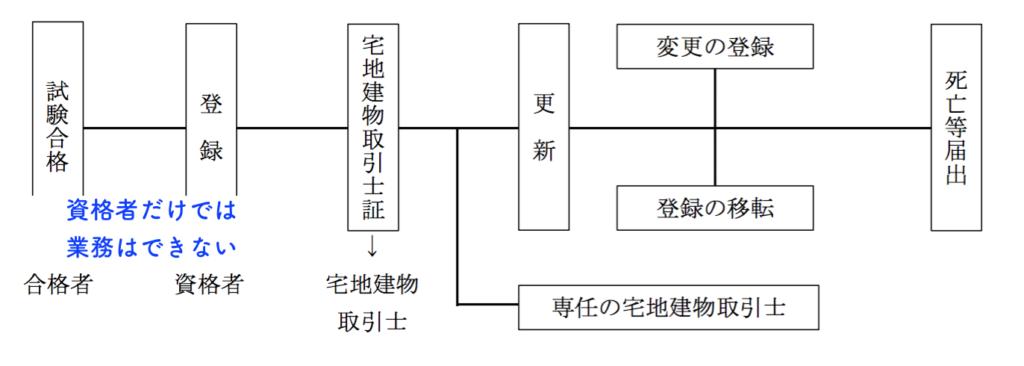 宅建士の過去問解説【宅建業法】宅地建物取引士の手続法の図