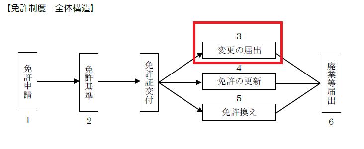 宅建士の過去問解説【宅建業法】免許証取得の手続法