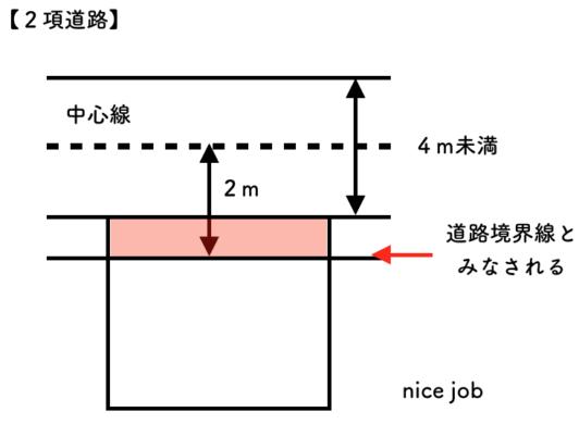 宅建過去問解説【法令上の制限】道路制限