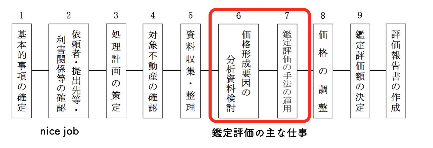 宅建の過去問解説【税・その他】不動産鑑定評価基準