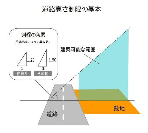【宅建】過去問解説【法令上の制限】道路の高さ制限「建築物の高さの制限」