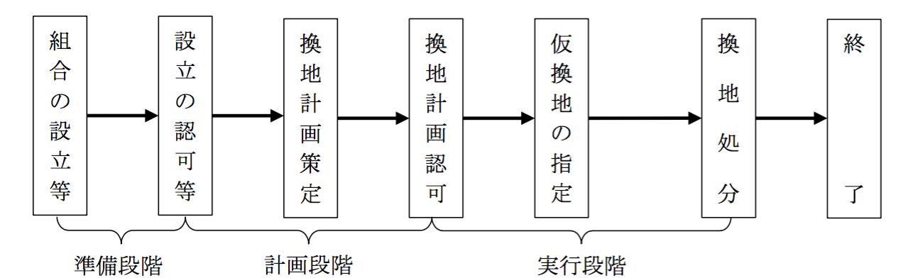 宅建の過去問解説【法令上の制限】土地区画整理法