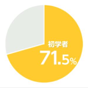 宅建ユーキャン通信講座の初学者の割合