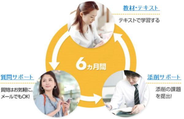宅建u-canユーキャン通信講座の学習の流れ