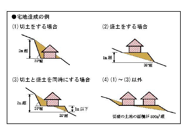 宅建の過去問解説【法令上の制限】宅地造成等規制法
