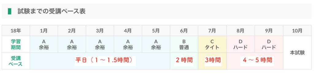 宅建いつから勉強:スケジュール管理表。宅建合格者の失敗しないコツ