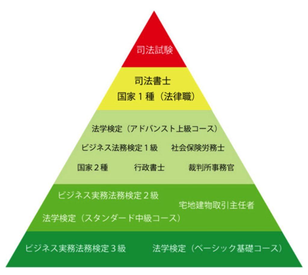 宅建士難易度と合格率:法律系の資格の難易度のピラミッドの画像引用