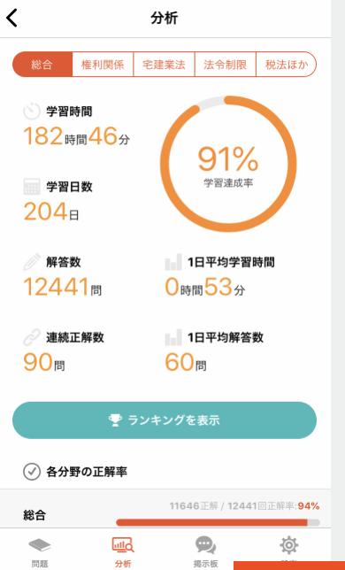 スタケン宅建アプリの学習進捗の画面