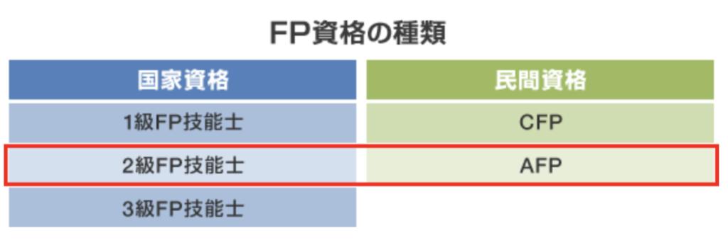 FP資格の種類と難易度の表(スタディングFP講座の評判と口コミ)