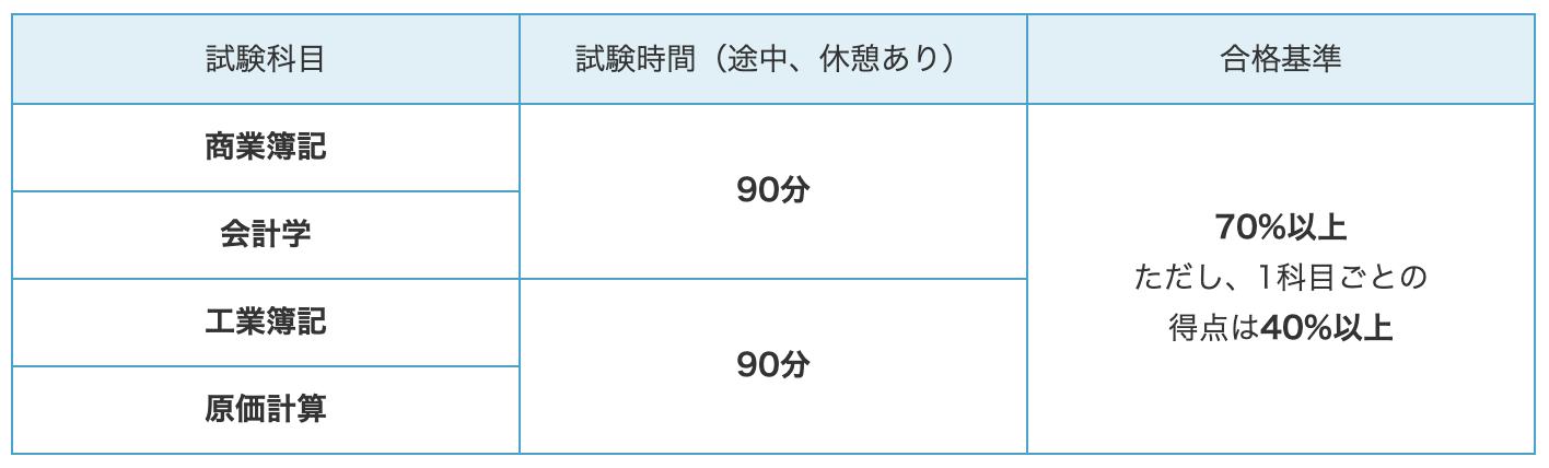 簿記検定1級の試験科目