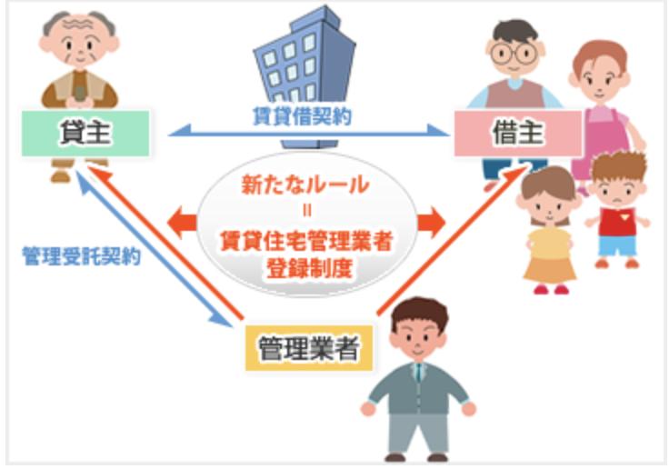 不動産業務:賃貸住宅管理業者のルール