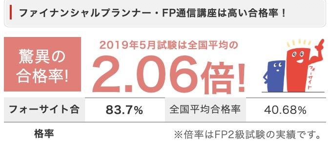 フォーサイトFP・ファイナンシャルプランナー通信講座:合格率2.06倍