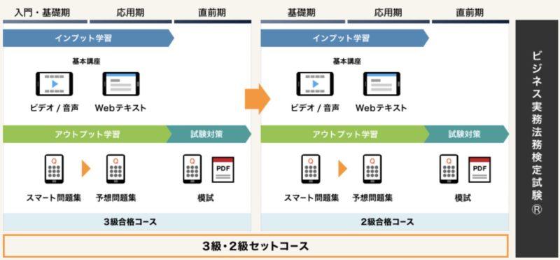 スタディング【ビジネス実務法務検定試験】のセットコースのスケジュール