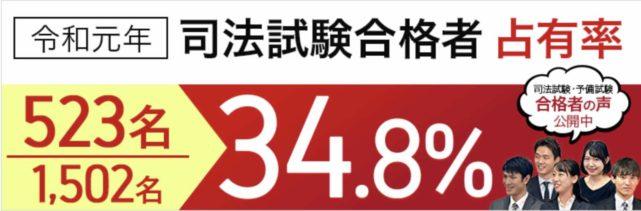 アガルート【司法試験・予備試験】合格占有率34.8%!と高い画像